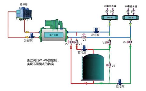 水蓄能空調技術介紹