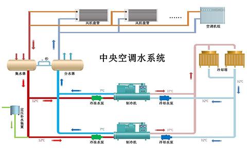 什么是水系统中央空调?水系统中央空调有什么优缺点?