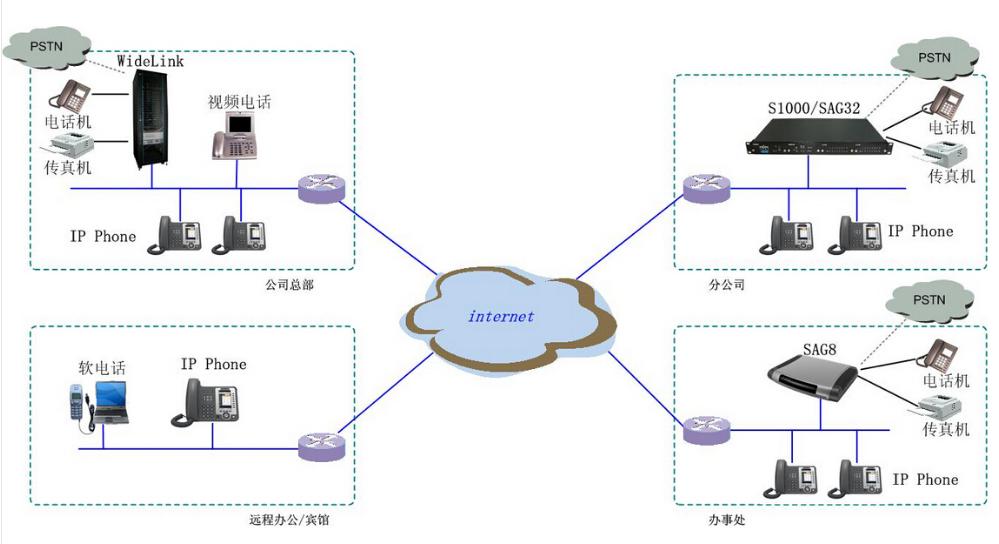 集团电话系统工程