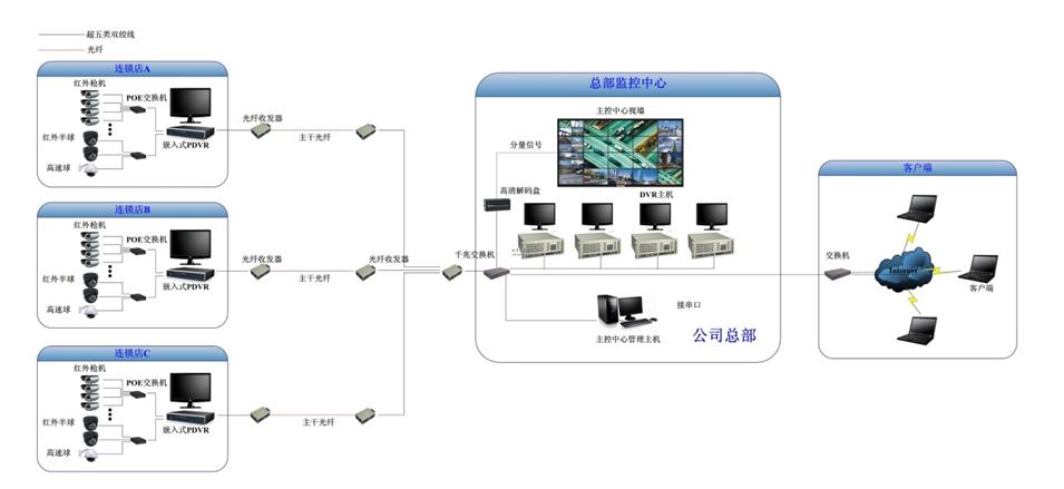 数字视频监控系统